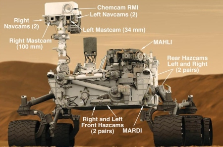 An overview of Curiosity's cameras